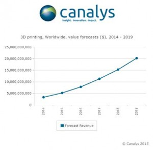 3D Printing Growth according to Canalys